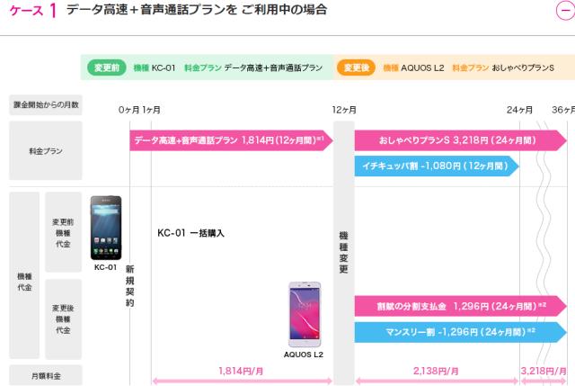 UQモバイル料金プラン変更検討