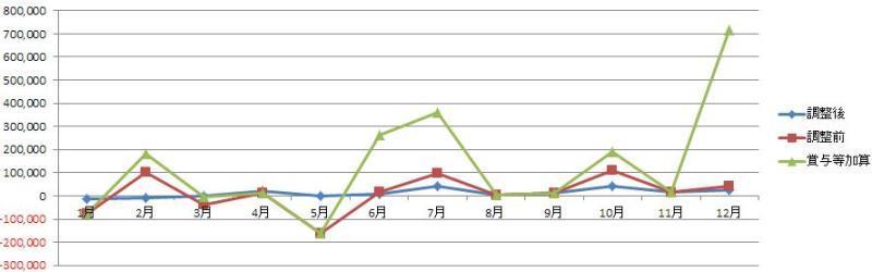 年次含むグラフ